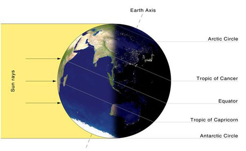Orientation of the Earth on the southern solstice
