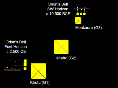 Figure 17 – Queens Pyramids Mimic Belt Stars at Max & Min Culmination