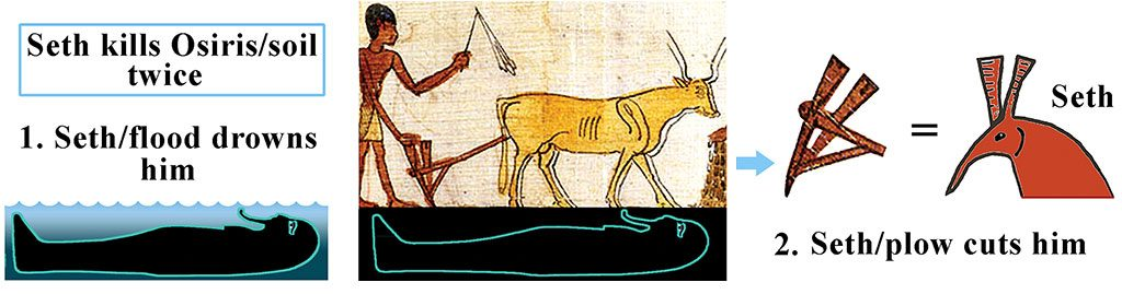 """12: Osiris, who symbolizes the fertile earth, is killed twice by his younger brother Seth. For four months of the year Egyptian farms were flooded by the inundation, which was represented in myth as Osiris/soil drowning. Then, after Osiris is revived (flood recedes), Seth quickly cuts him up, killing him a second time. What cuts the soil? Seth's head was inspired by a plow. Seth's """"long curved snout seems to have intrigued the Egyptians. They had a story that when Seth was forced to bow down deeply before Osiris, he hit his nose so hard that blood ran out. Ra immediately buried this blood, and thus arose the ritual of hacking the earth"""" (te Velde). In this picture Seth/plow is being forced to bow to Osiris/earth, with his nose """"hacking the earth."""""""