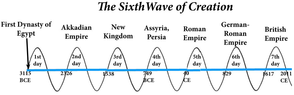 Figure 8. Empires dominating civilization in the seven first peaks (odd-numbered baktuns) of the Mayan Sixth Wave (Long Count).