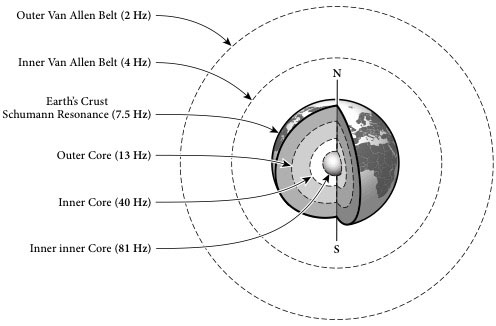 Fig 4. Electromagnetic frequencies of different boundary areas in the Earth's atmospheric-geophysical system. (From The Global Mind and The Rise of Civilization).