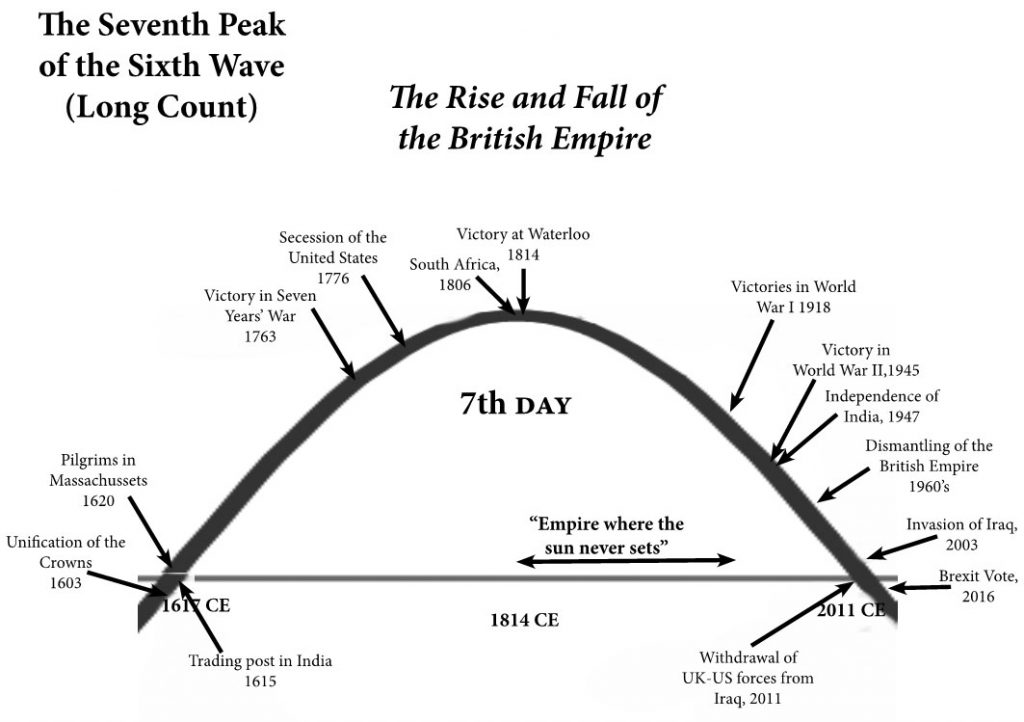Figure 9. The rise and fall of the British Empire as a function of wave movement of the Seventh day of the Mayan Long Count.