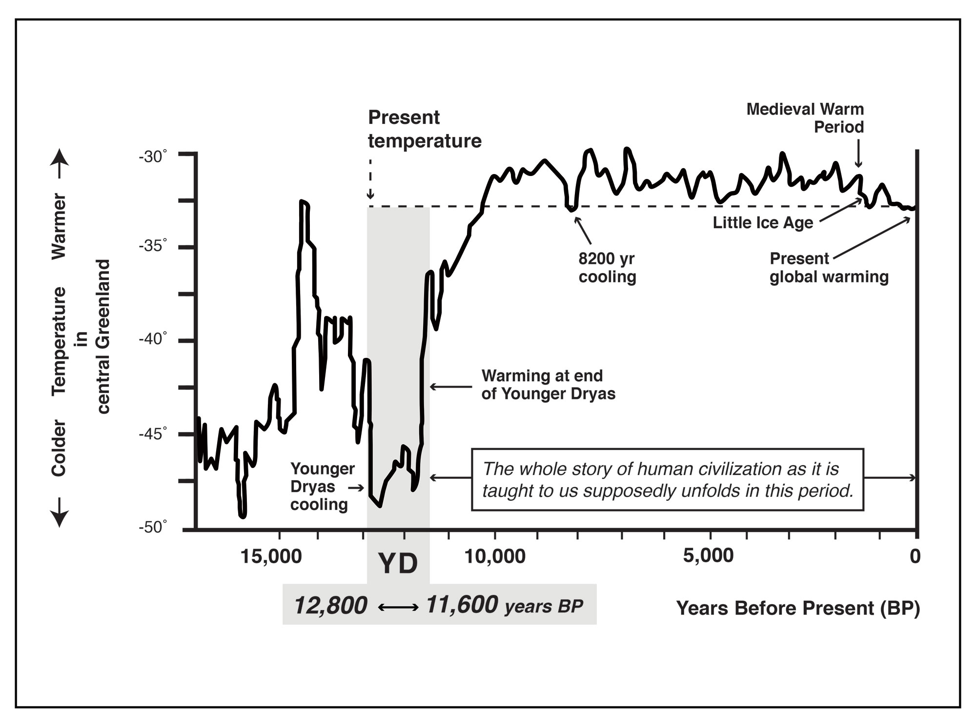 The Younger Dryas Impact Hypothesis since 2007 - The Cosmic Tusk